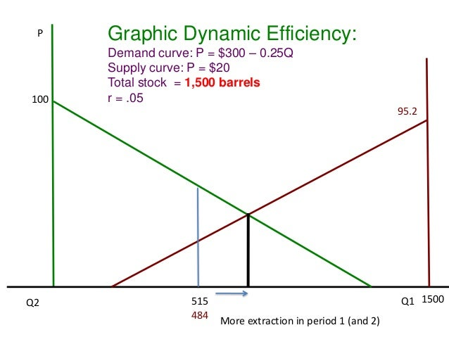 Dynamic efficiency and hotellings rule imperfect information erratic pricing and extraction 41 p 100 graphic dynamic efficiency ccuart Choice Image