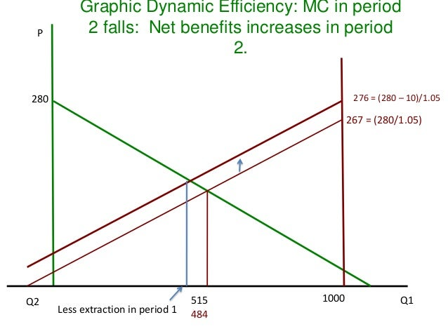 Dynamic efficiency and hotellings rule 42 p graphic dynamic efficiency ccuart Choice Image