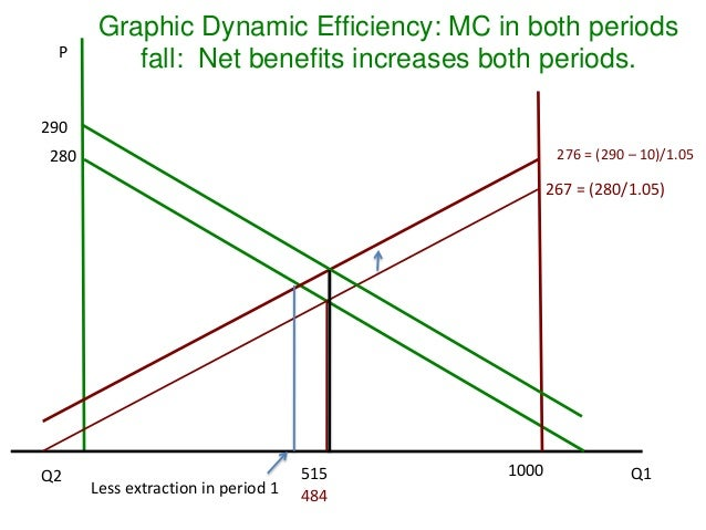 Dynamic efficiency and hotellings rule 43 p graphic dynamic efficiency ccuart Choice Image