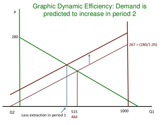 Dynamic efficiency and hotellings rule 44 p graphic dynamic efficiency ccuart Choice Image