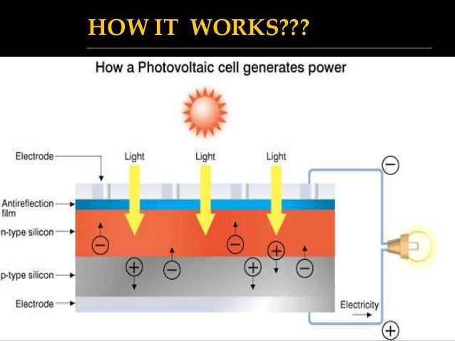 Electricity Generation From Solar Energy Technology And