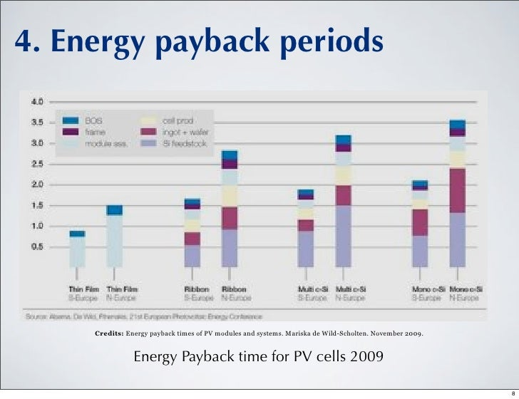 Energetic Payback Time Of Pv In Germany And Tunisia