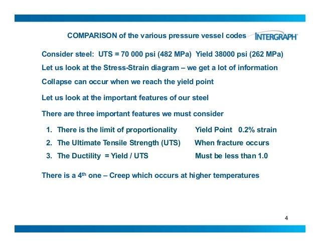 Comparison of Various Pressure Vessel Codes