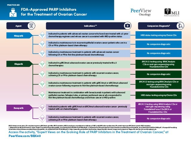 FDA-Approved PARP Inhibitors for the Treatment of Ovarian Cancer PRACTICE AID BRCA: breast cancer gene; CR: complete respo...
