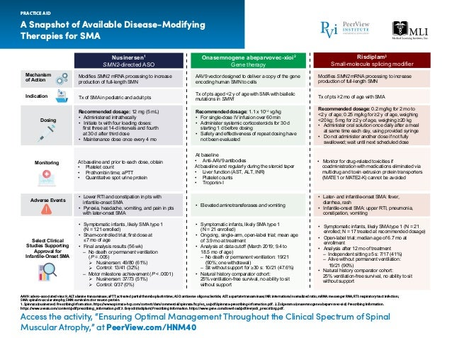 """A Snapshot of Available Disease-Modifying Therapies for SMA PRACTICE AID Access the activity, """"Ensuring Optimal Management..."""