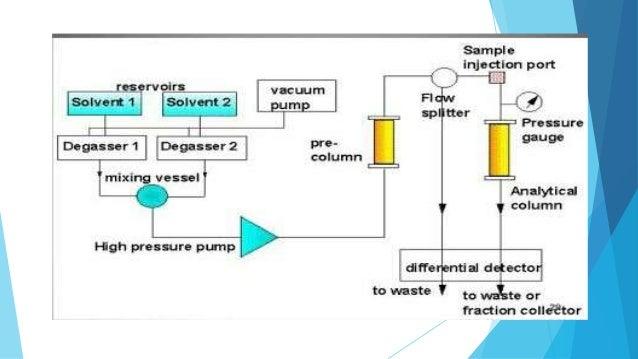 Instrumentation Of Hplc