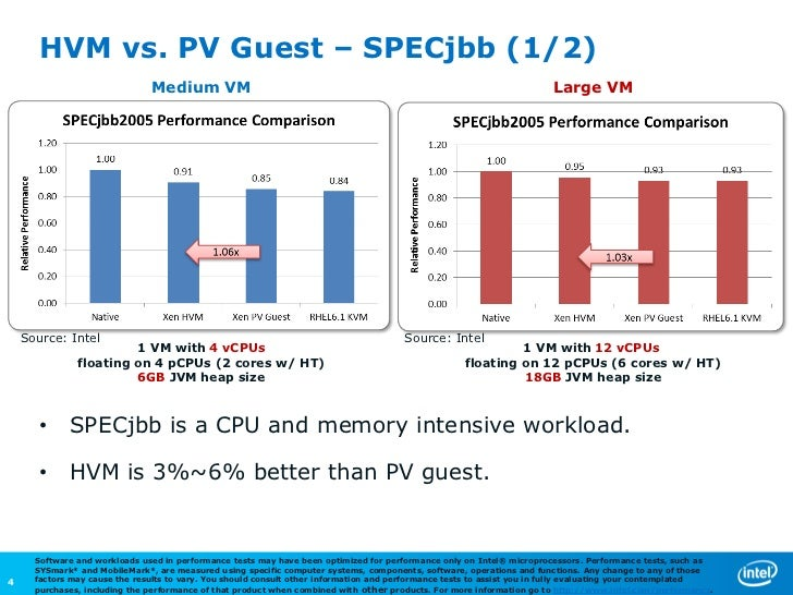 Xen Pv Performance Status And Optimization Opportunities