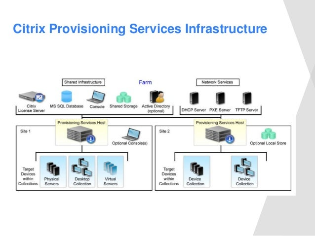 Pvs slide for Citrix xenapp architecture