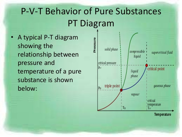 Pvt behaviour 2 p v t behavior of pure substances pt diagram ccuart Images