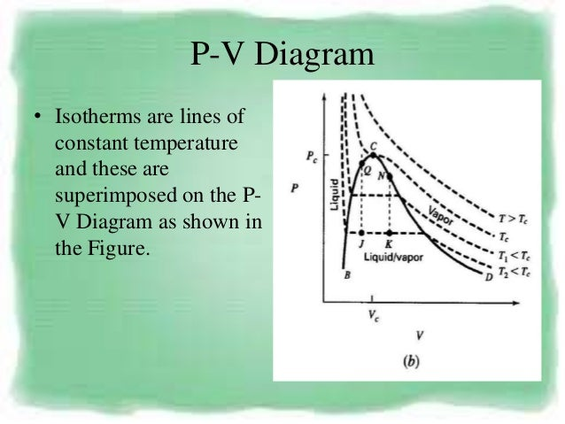Pvt Behaviour Of Gases And Relations