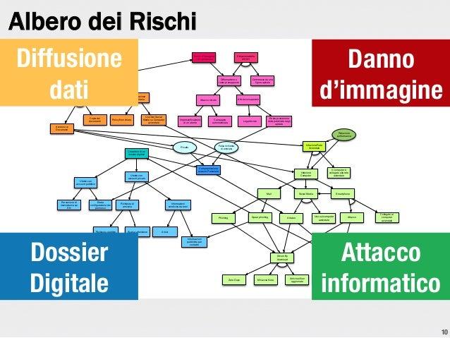 Albero dei Rischi Diffusione dati  Danno d'immagine o di reputazione  Pubblicazione documenti sui Social Media  Attaccante...