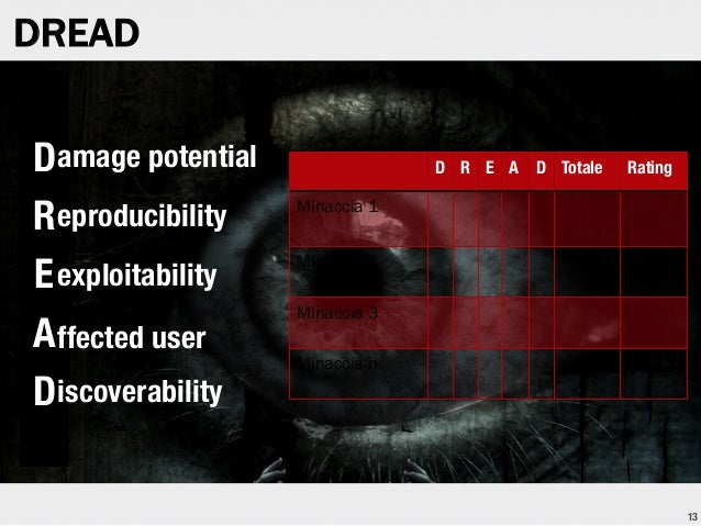 DREAD amage potential D R eproducibility E exploitability A ffected user i D scoverability  D  R  E  A  D  Totale  Rating ...