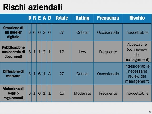 Rischi aziendali D R E A D Totale  Creazione di un dossier digitale  Rating  Frequenza  Rischio  6 6 6 3 6  Critical  Occa...