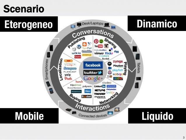 Scenario Eterogeneo  Dinamico  Mobile  Liquido 3