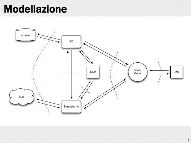 Modellazione Intrantet PC  User  Social Media  User  Mail  Smartphone  7