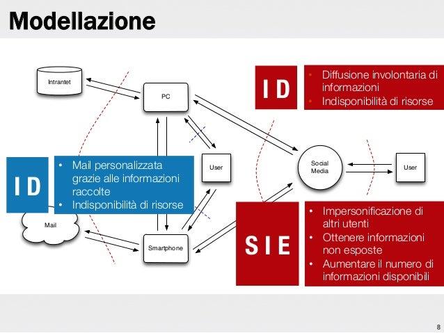 Modellazione I D  Intrantet PC  I D  • Mail personalizzata grazie alle informazioni raccolte • Indisponibilità di risors...