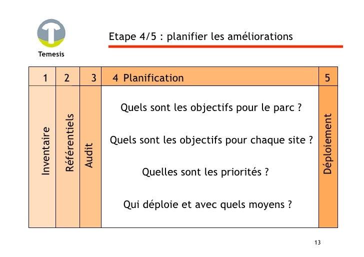 Etape 4/5 : planifier les améliorations Temesis     1          2                 3    4 Planification                     ...