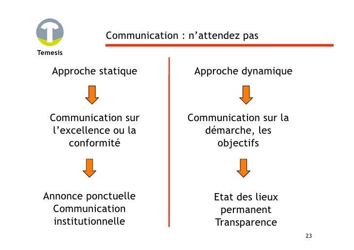 Communication : n'attendez pas Temesis      Approche statique          Approche dynamique       Communication sur         ...