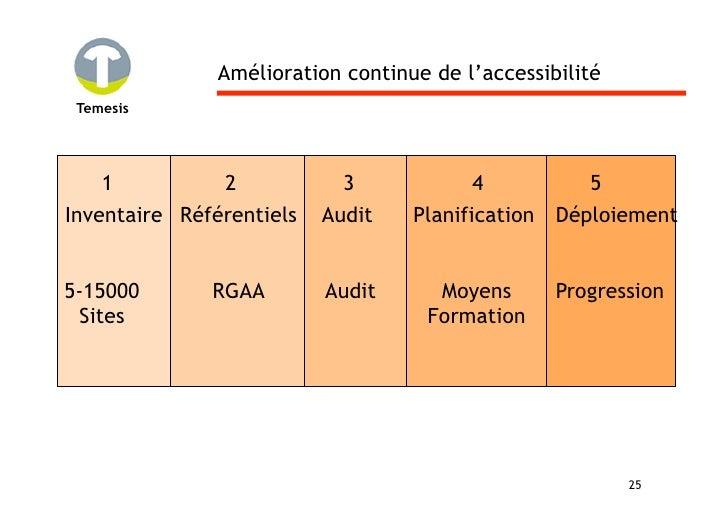 Amélioration continue de l'accessibilité  Temesis         1          2            3            4           5 Inventaire Ré...