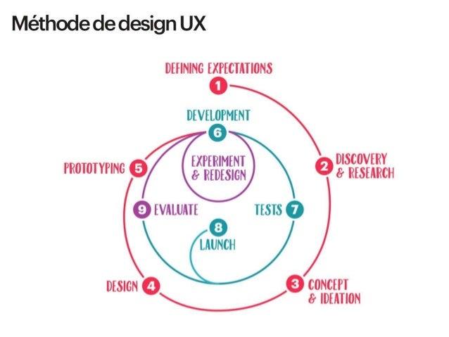 # Méthode de design UX Et bien c'est un peu pareil, dans Pair Design on retrouve « Pair » mais il y a surtout « Design », ...