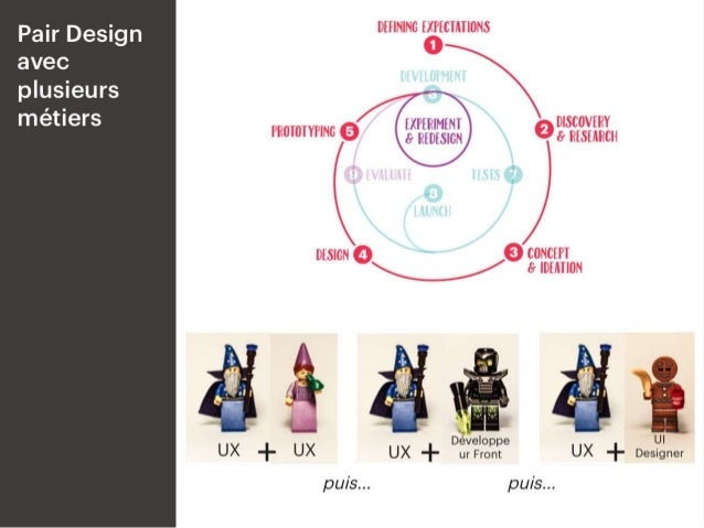 # Pair Design avec plusieurs métiers impliqués Avec toujours un UX comme base du binôme et fil conducteur.