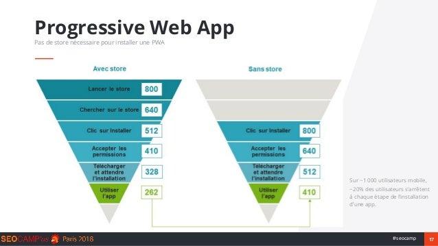 17#seocamp Sur ~1 000 utilisateurs mobile, ~20% des utilisateurs s'arrêtent à chaque étape de l'installation d'une app. Pr...
