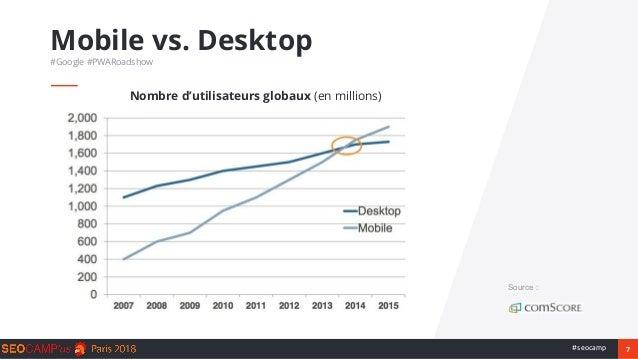 7#seocamp Mobile vs. Desktop #Google #PWARoadshow Source : Nombre d'utilisateurs globaux (en millions)