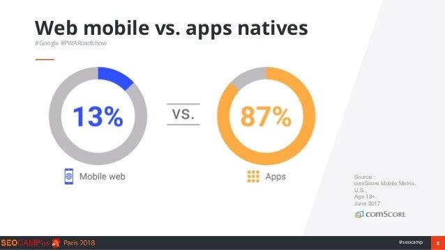 8#seocamp Web mobile vs. apps natives #Google #PWARoadshow Source : comScore Mobile Metrix, U.S., Age 18+, June 2017