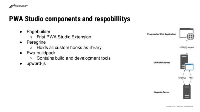 PWA Studio components and respobillitys Copyright © 2019 TechDivisionall right reserved. ● Pagebuilder ○ Frist PWA Studio ...