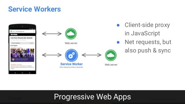 Confidential & Proprietary ● Client-side proxy in JavaScript ● Net requests, but also push & sync Service Workers Progress...