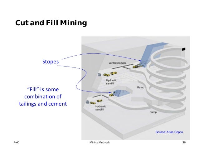cut and fill mining method pdf
