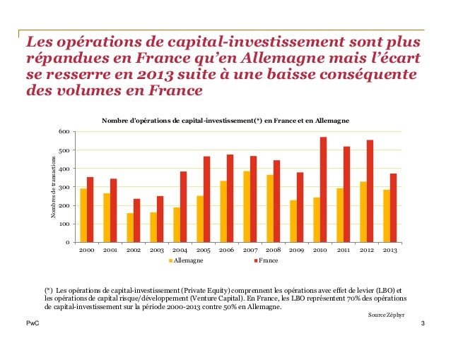 Etude PwC Fusions-acquisitions entre la France et l'Allemagne (janvier 2014) Slide 3