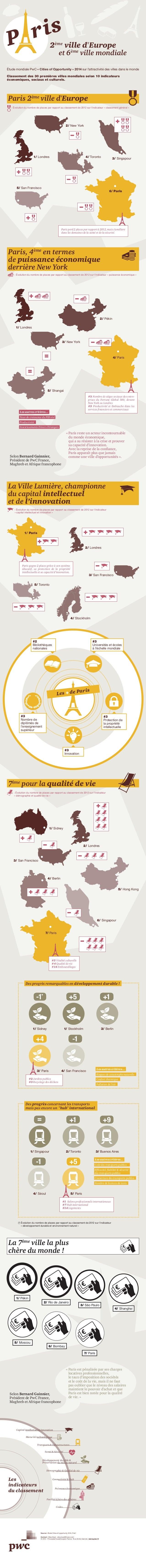 La 7ème ville la plus chère du monde ! Paris 2ème ville d'Europe 2/ New York 4/ Toronto 5/ Toronto 1/ Londres 3/ Singapour...
