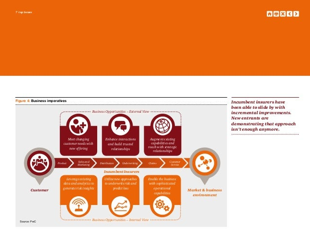 Top Life Insurance Companies >> Insurance Industry 2016: PwC Top Issues