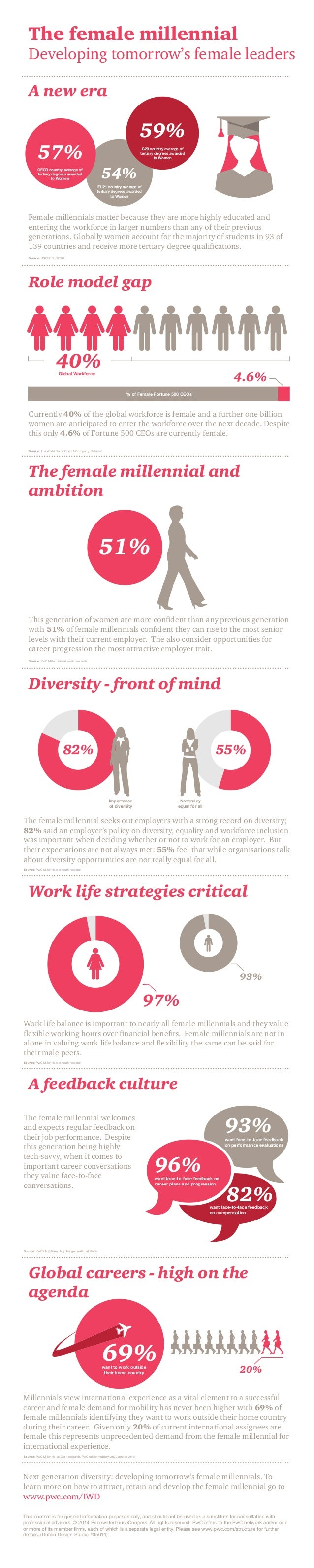 The female millennial  Developing tomorrow's female leaders A new era  59%  57%  G20 country average of tertiary degrees a...