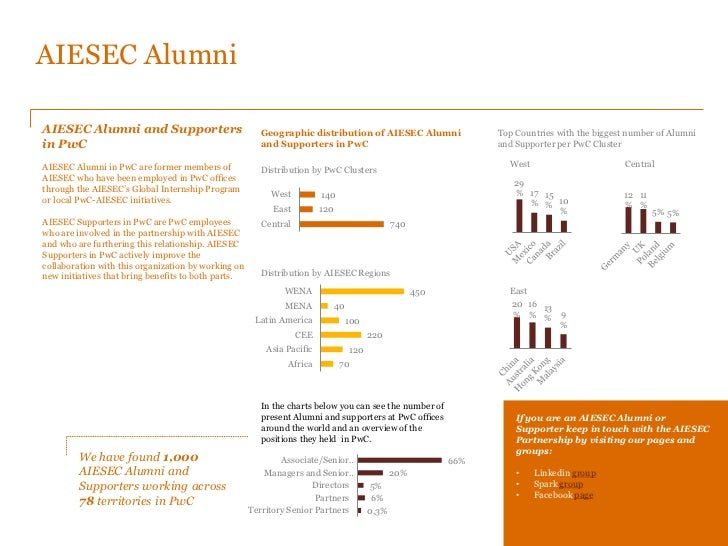 ... 13. AIESEC AlumniAIESEC Alumni and Supporters Geographic distribution of  ...