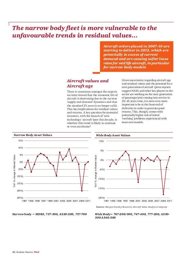 Etude PwC sur le financement du secteur aéronautique (2013)