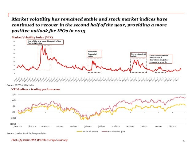 Underpricing and crises ipo performance in germany