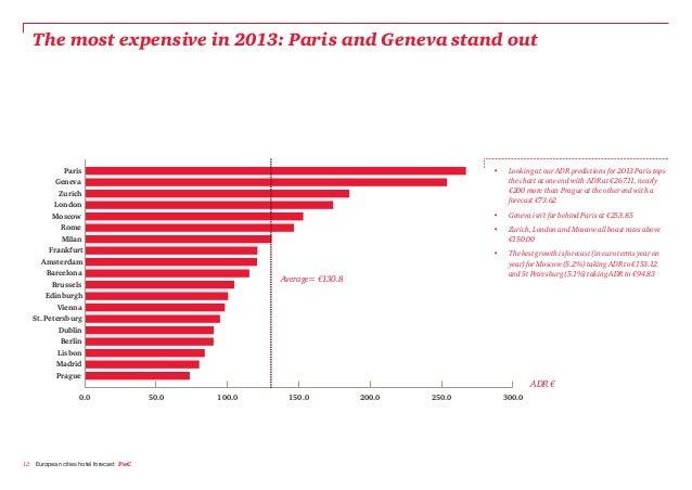 Average Hotel Rates In European Cities