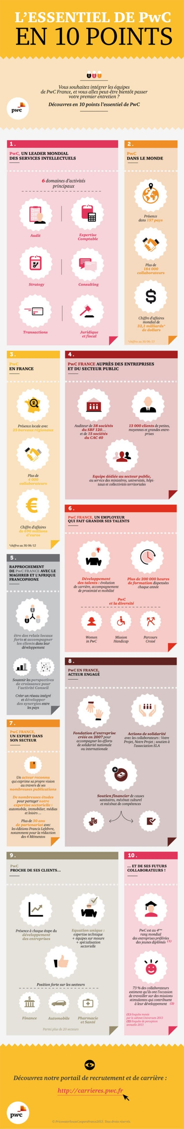 L'essentiel de PwC en 10 points