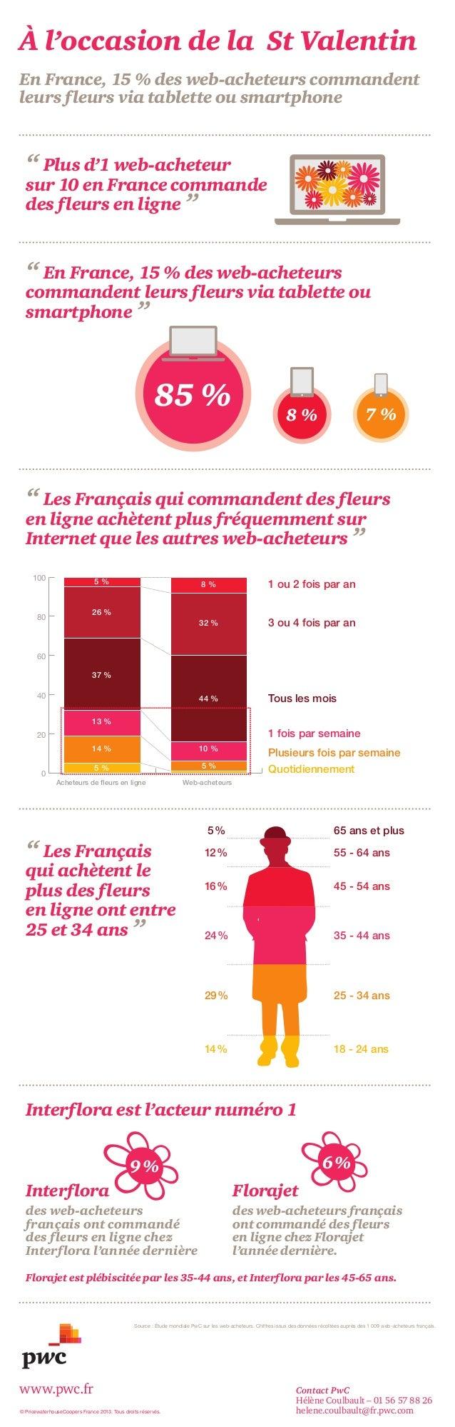 """À l'occasion de la St Valentin En France, 15 % des web-acheteurs commandent leurs fleurs via tablette ou smartphone  """" Plu..."""