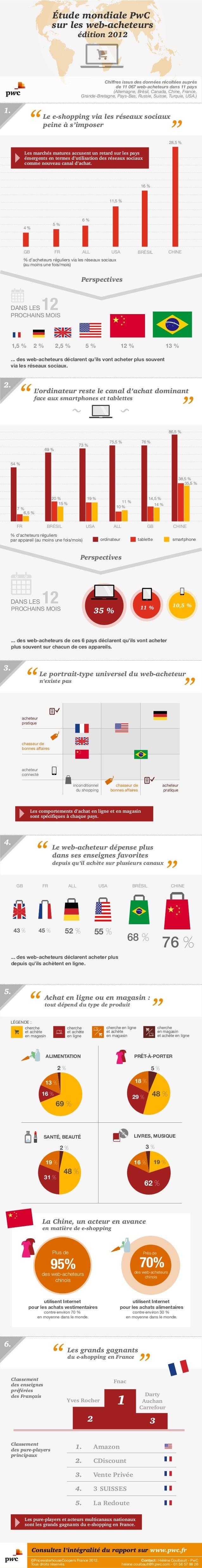 Étude mondiale PwC sur les web-acheteurs édition 2012  Chiffres issus des données récoltées auprès de 11 067 web-acheteurs...