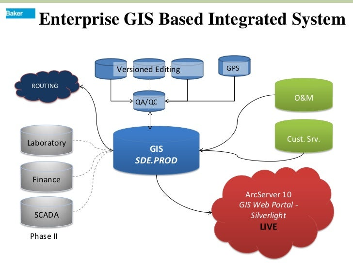 Enterprise Gis Implementation For Public Infrastructure