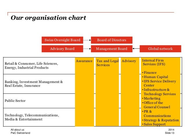 pwc organization structure Organizations are set up in specific ways to accomplish different goals there are three main types of organizational structure: functional structure, divisional structure and a blend of the two.