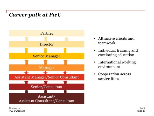 pwc organization structure Pwc organization pwc is recognized as  being too thorough (in the name of structure) or strong-willed in a pwc interview is a death sentence because collaboration.