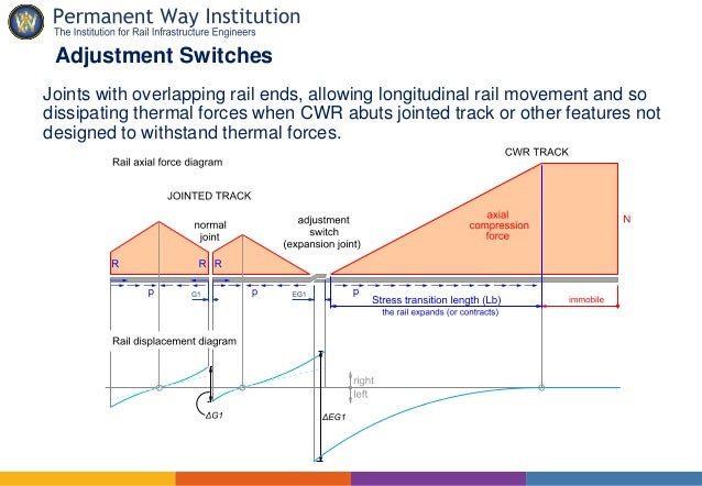 Behaviour of the track in hot weather. Rail thermal forces ...