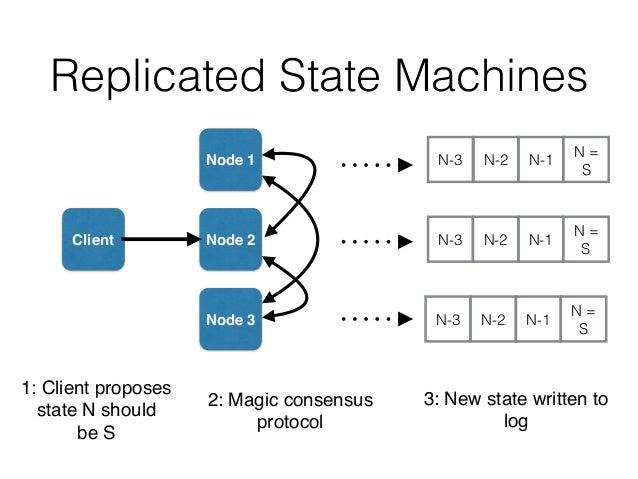 Replicated State Machines Client Node 1 Node 2 Node 3 N-2N-3 N = S N-1 N-2N-3 N = S N-1 N-2N-3 N = S N-1 1: Client propose...