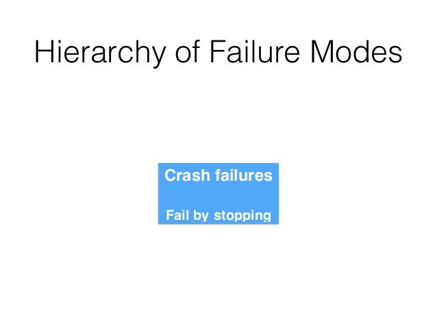 Hierarchy of Failure Modes Crash failures! ! Fail by stopping