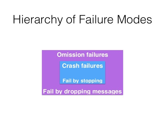 Omission failures! ! ! ! ! Fail by dropping messages Hierarchy of Failure Modes Crash failures! ! Fail by stopping