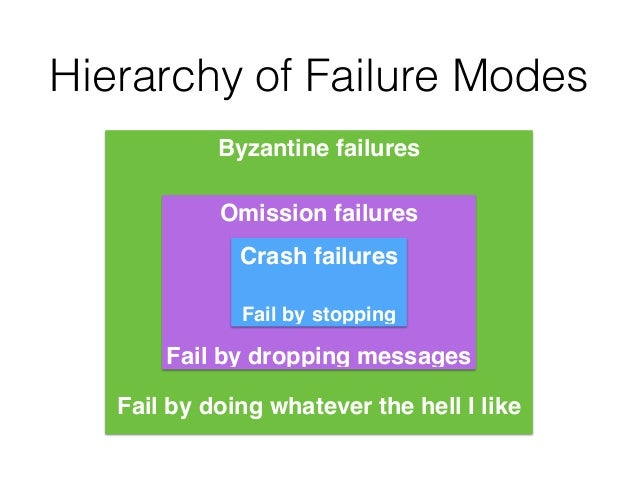 Byzantine failures! ! ! ! ! ! ! ! ! Fail by doing whatever the hell I like Omission failures! ! ! ! ! Fail by dropping mes...